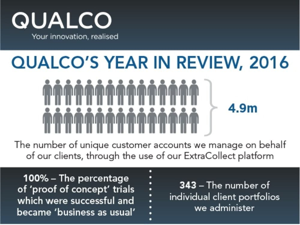 Qualco UK's year in review 2016